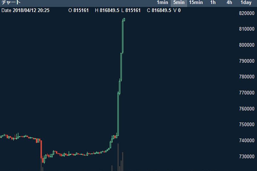 ビットコイン10万円以上の爆上げで爆益出す人が続出wwww
